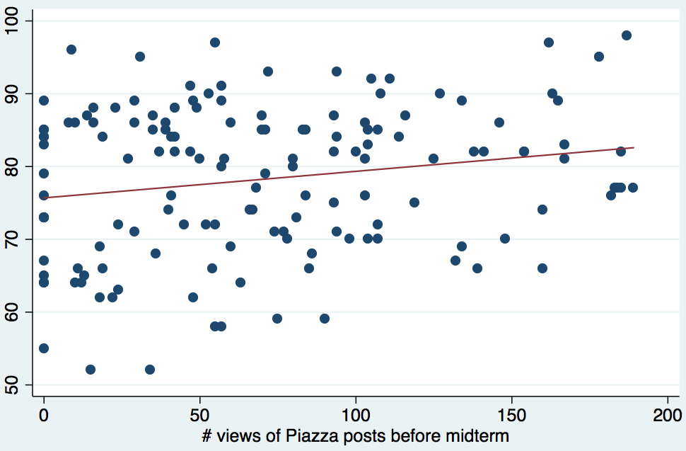 Scatterplot that shows the course grade on the y axis and the # of views of Piazza posts and the x axis